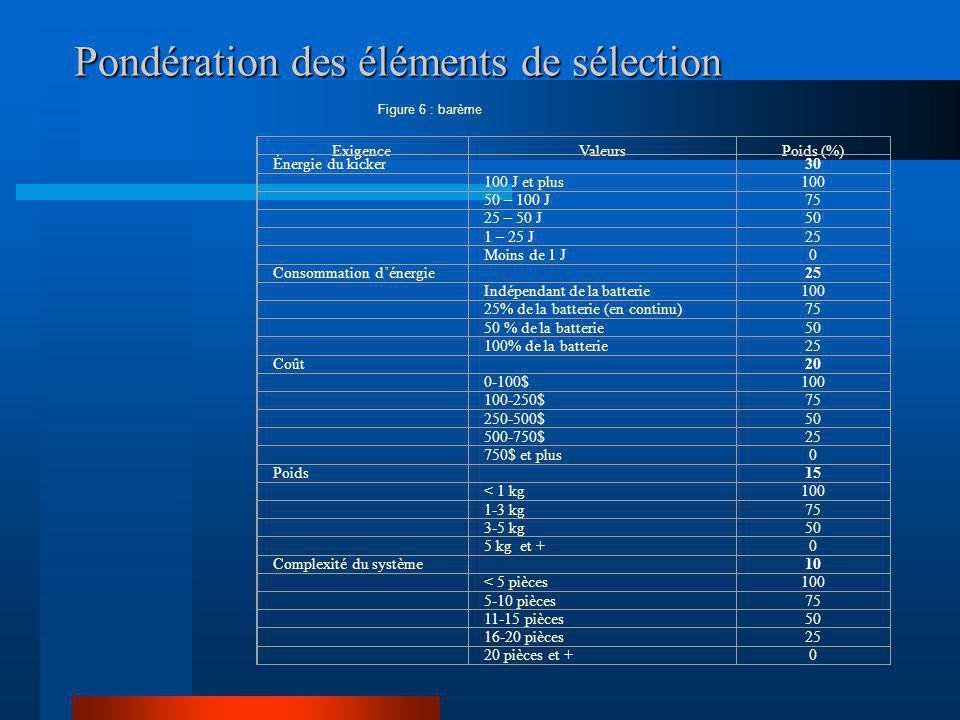 Pondération des éléments de sélection Figure 6 : barème ExigenceValeursPoids (%) Énergie du kicker 30 100 J et plus100 50 – 100 J75 25 – 50 J50 1 – 25