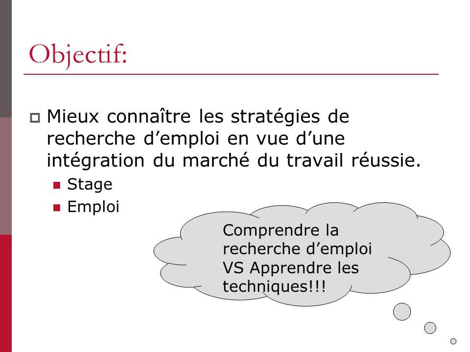 Objectif: Mieux connaître les stratégies de recherche demploi en vue dune intégration du marché du travail réussie. Stage Emploi Comprendre la recherc