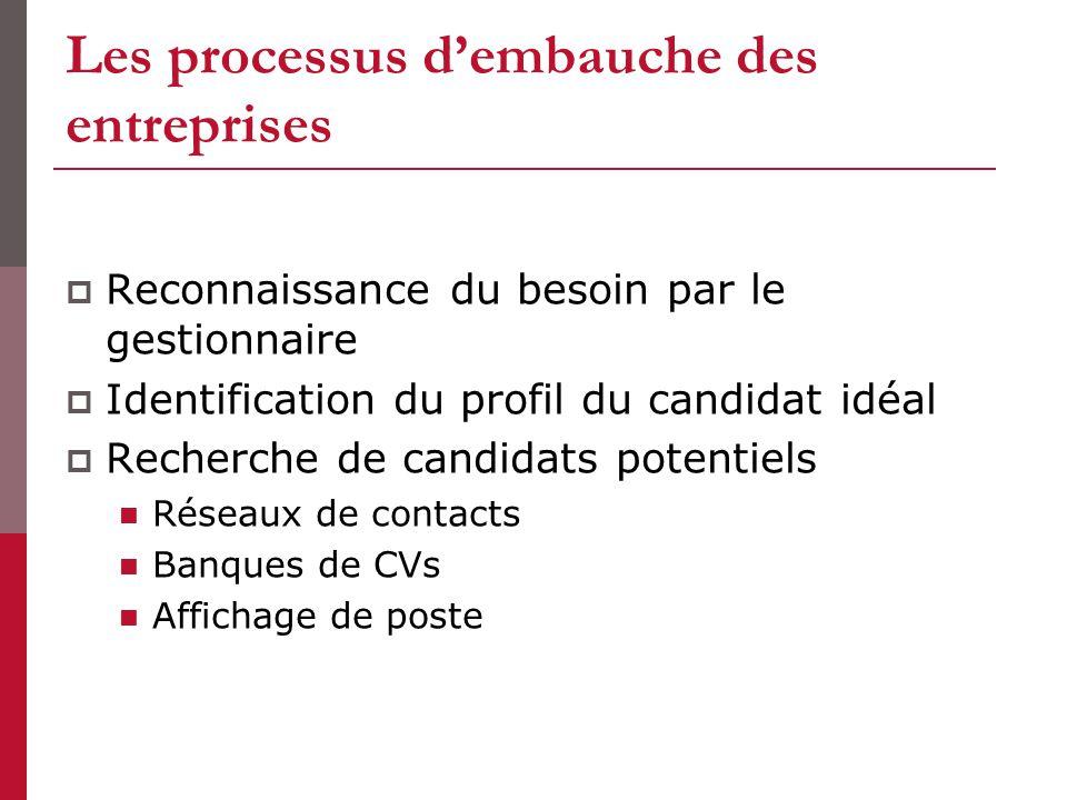 Les processus dembauche des entreprises Reconnaissance du besoin par le gestionnaire Identification du profil du candidat idéal Recherche de candidats potentiels Réseaux de contacts Banques de CVs Affichage de poste
