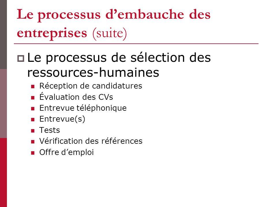 Le processus dembauche des entreprises (suite) Le processus de sélection des ressources-humaines Réception de candidatures Évaluation des CVs Entrevue téléphonique Entrevue(s) Tests Vérification des références Offre demploi