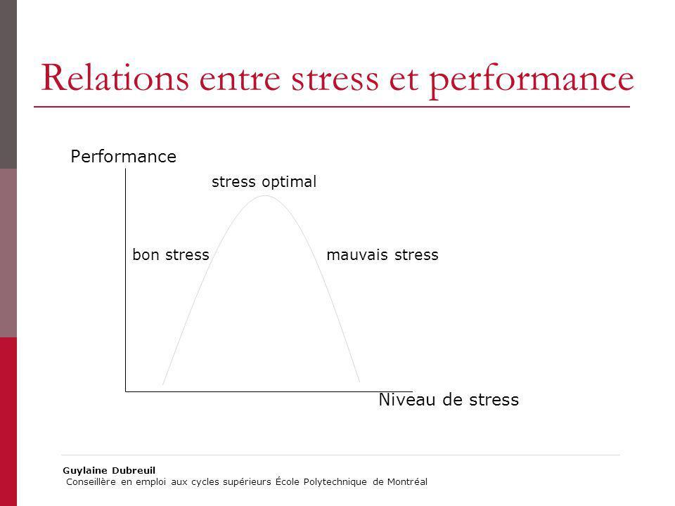 Relations entre stress et performance Guylaine Dubreuil Conseillère en emploi aux cycles supérieurs École Polytechnique de Montréal Performance stress optimal bon stress mauvais stress Niveau de stress