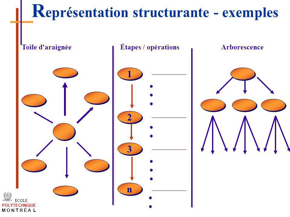 /atelier charge cours/plan de cours 31 ÉCOLE POLYTECHNIQUE M O N T R É A L R eprésentation structurante - exemples Toile d'araignéeÉtapes / opérations