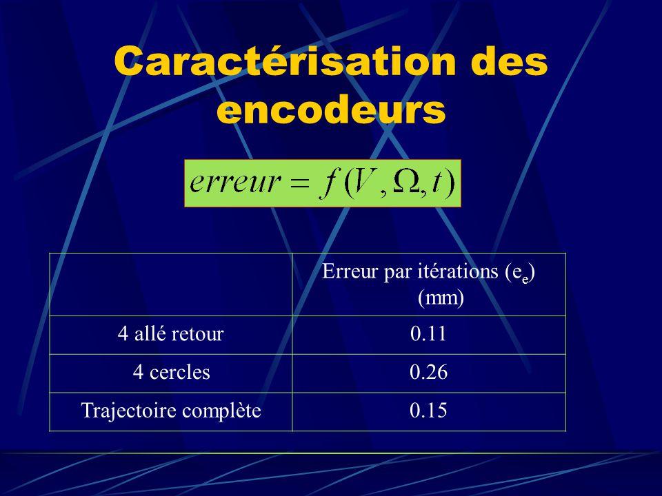 Caractérisation des encodeurs Erreur par itérations (e e ) (mm) 4 allé retour0.11 4 cercles0.26 Trajectoire complète0.15