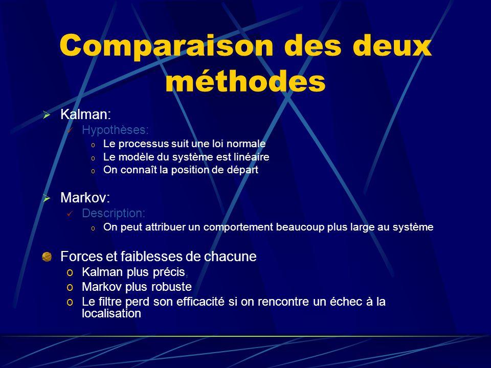 Comparaison des deux méthodes Kalman: Hypothèses: o Le processus suit une loi normale o Le modèle du système est linéaire o On connaît la position de