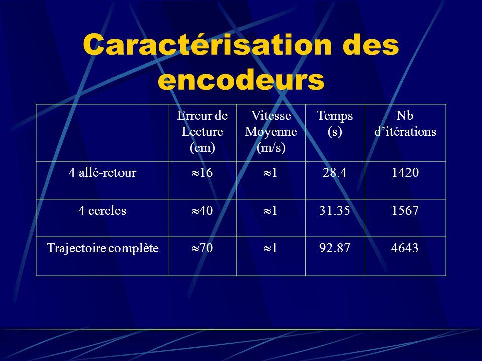 Caractérisation des encodeurs Erreur de Lecture (cm) Vitesse Moyenne (m/s) Temps (s) Nb ditérations 4 allé-retour 16 1 28.41420 4 cercles 40 1 31.3515