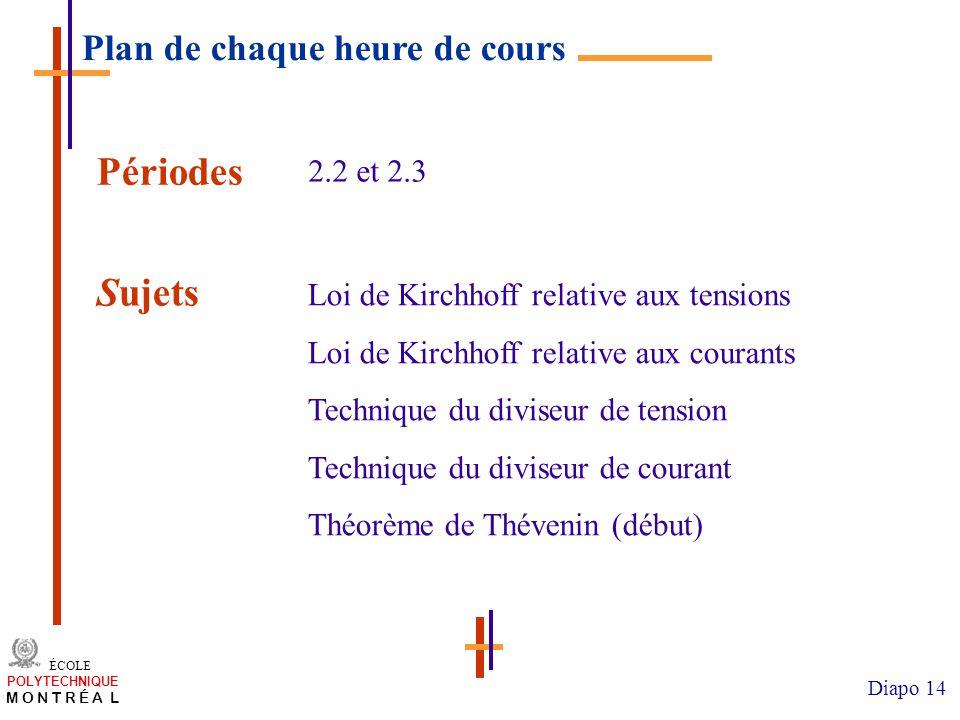 /atelier charge cours/plan de cours 14 ÉCOLE POLYTECHNIQUE M O N T R É A L Diapo 14 Périodes Loi de Kirchhoff relative aux tensions Loi de Kirchhoff r