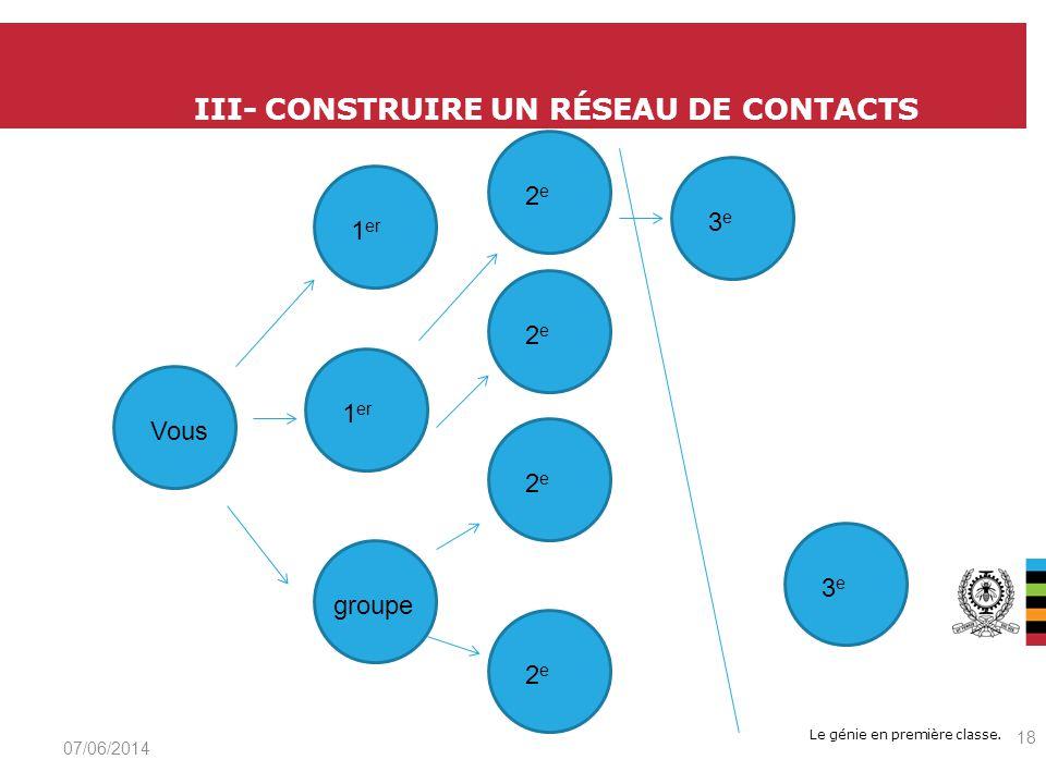 Le génie en première classe. III- CONSTRUIRE UN RÉSEAU DE CONTACTS 07/06/2014 18 groupeVous1 er 2e2e 2e2e 2e2e 2e2e 3e3e 3e3e
