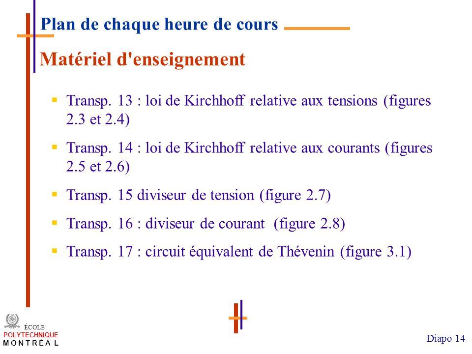 /atelier charge cours/plan de cours 14 ÉCOLE POLYTECHNIQUE M O N T R É A L Diapo 14 Matériel d enseignement Transp.