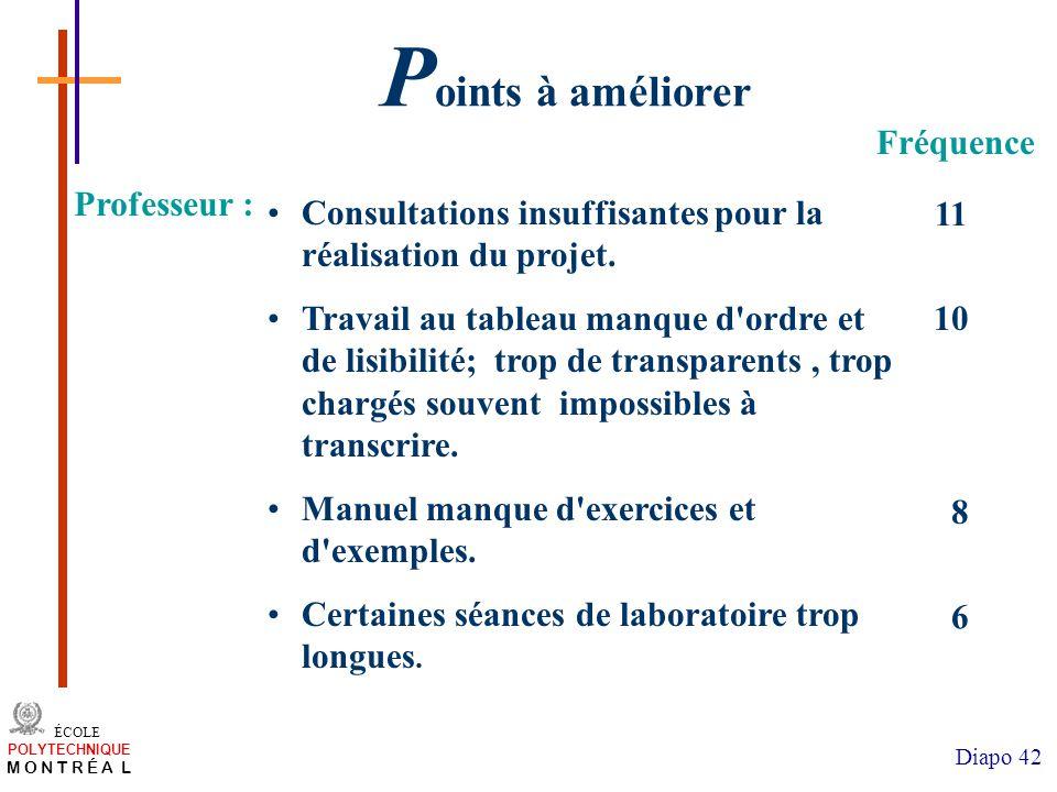 /atelier charge cours/plan de cours 42 ÉCOLE POLYTECHNIQUE M O N T R É A L Diapo 42 Consultations insuffisantes pour la réalisation du projet.