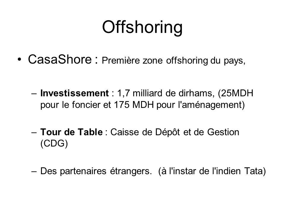 Offshoring CasaShore : Première zone offshoring du pays, –Investissement : 1,7 milliard de dirhams, (25MDH pour le foncier et 175 MDH pour l'aménageme