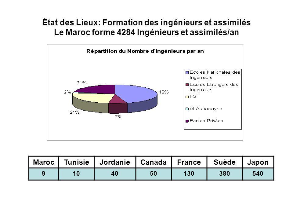 État des Lieux: Formation des ingénieurs et assimilés Le Maroc forme 4284 Ingénieurs et assimilés/an MarocTunisieJordanieCanadaFranceSuèdeJapon 910405