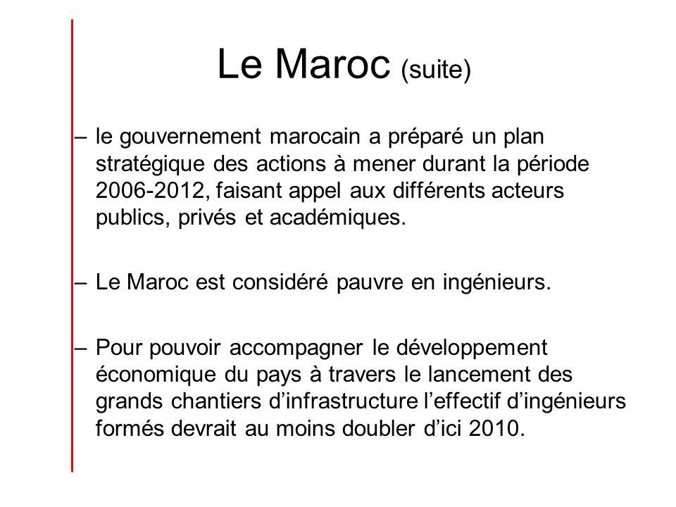 Le Maroc (suite) –le gouvernement marocain a préparé un plan stratégique des actions à mener durant la période 2006-2012, faisant appel aux différents