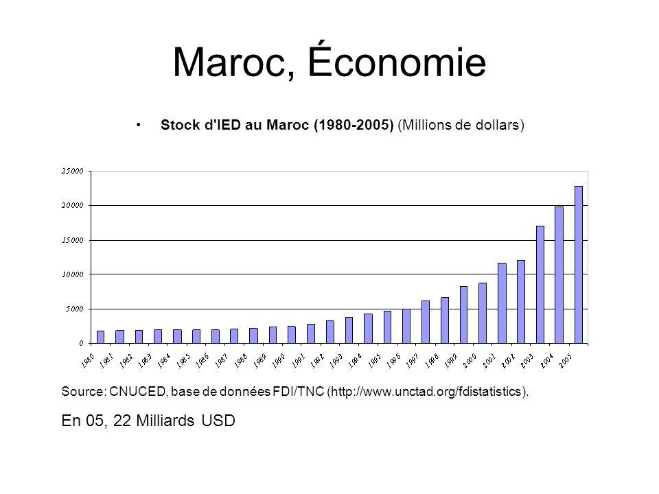 Maroc, Économie Stock d'IED au Maroc (1980-2005) (Millions de dollars) Source: CNUCED, base de données FDI/TNC (http://www.unctad.org/fdistatistics).