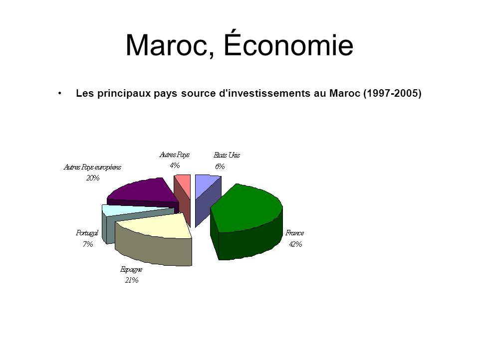 Maroc, Économie Les principaux pays source d'investissements au Maroc (1997-2005)