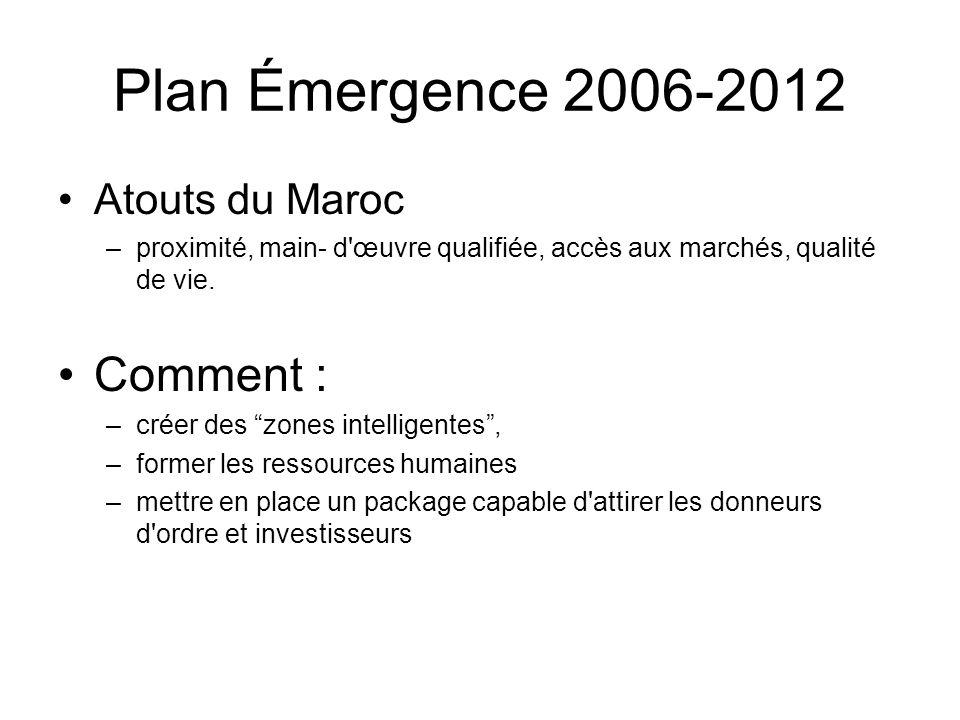 Plan Émergence 2006-2012 Atouts du Maroc –proximité, main- d'œuvre qualifiée, accès aux marchés, qualité de vie. Comment : –créer des zones intelligen