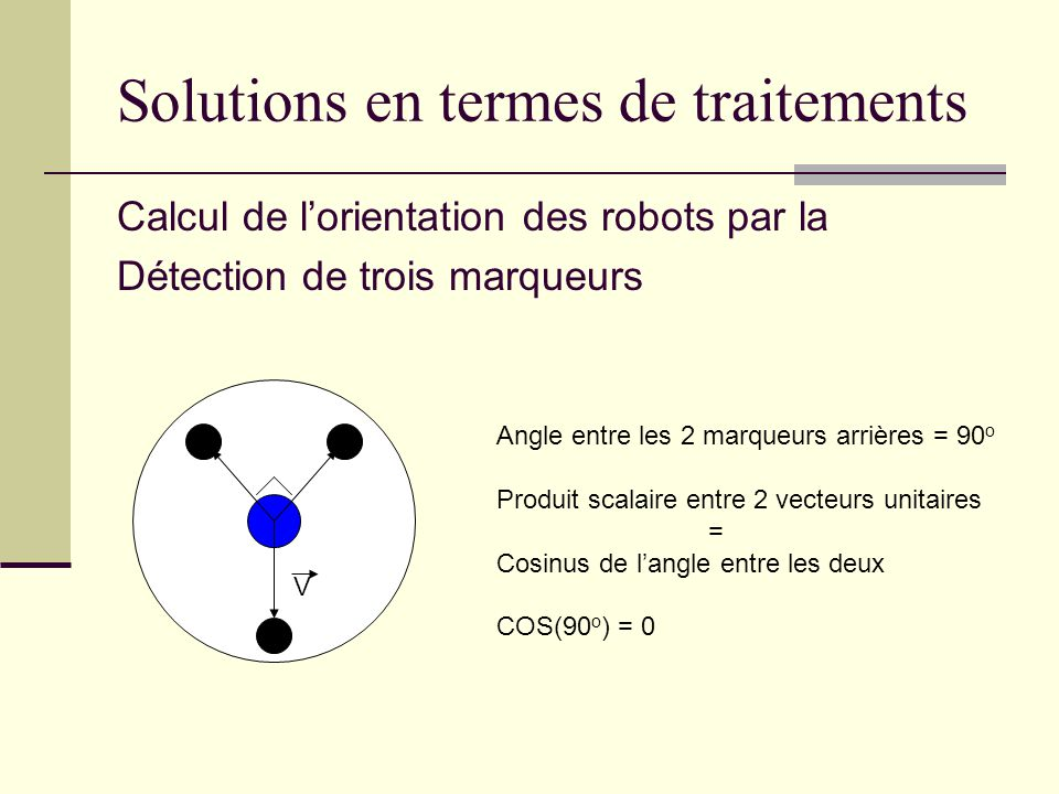 Calcul de lorientation des robots par la Détection de trois marqueurs Angle entre les 2 marqueurs arrières = 90 o Produit scalaire entre 2 vecteurs unitaires = Cosinus de langle entre les deux COS(90 o ) = 0 V