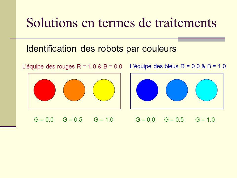 Solutions en termes de traitements Identification des robots par couleurs Léquipe des rouges R = 1.0 & B = 0.0 G = 0.0 G = 0.5 G = 1.0 Léquipe des bleus R = 0.0 & B = 1.0 G = 0.0 G = 0.5 G = 1.0