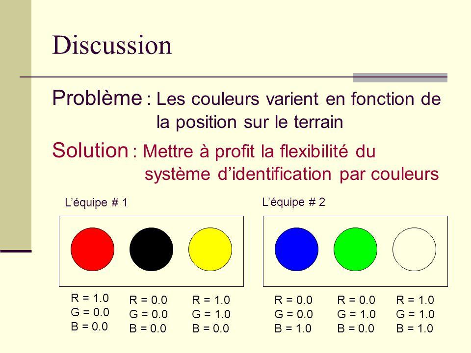 Discussion Problème : Les couleurs varient en fonction de la position sur le terrain Solution : Mettre à profit la flexibilité du système didentification par couleurs Léquipe # 1 R = 1.0 G = 0.0 B = 0.0 R = 0.0 G = 0.0 B = 0.0 R = 1.0 G = 1.0 B = 0.0 Léquipe # 2 R = 0.0 G = 0.0 B = 1.0 R = 0.0 G = 1.0 B = 0.0 R = 1.0 G = 1.0 B = 1.0