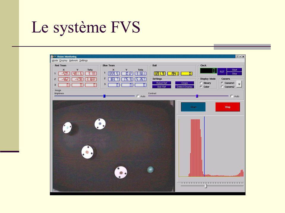 Le système FVS