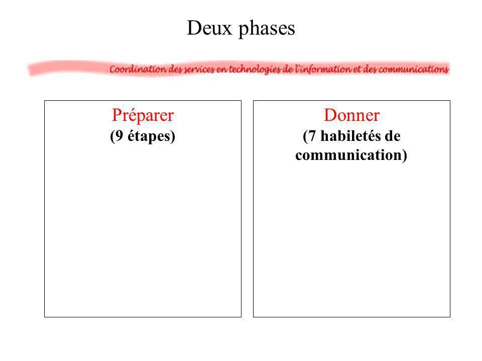 1.Analyse : auditoire et circonstances 2.Esquisse du contenu 3.Objectifs de communication 4.Énoncé du titre 5.Information - Documentation 6.Plan et organisation 7.Illustrations 8.Notes aide-mémoire 9.Répétition Préparer en 9 étapes