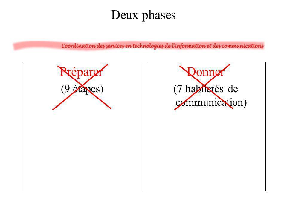 Préparer (9 étapes) Donner (7 habiletés de communication) Deux phases
