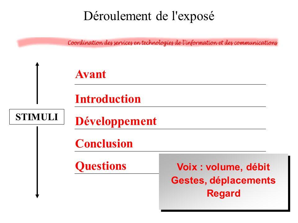 Avant Introduction Développement Conclusion Questions Déroulement de l'exposé STIMULI Voix : volume, débit Gestes, déplacements Regard Voix : volume,