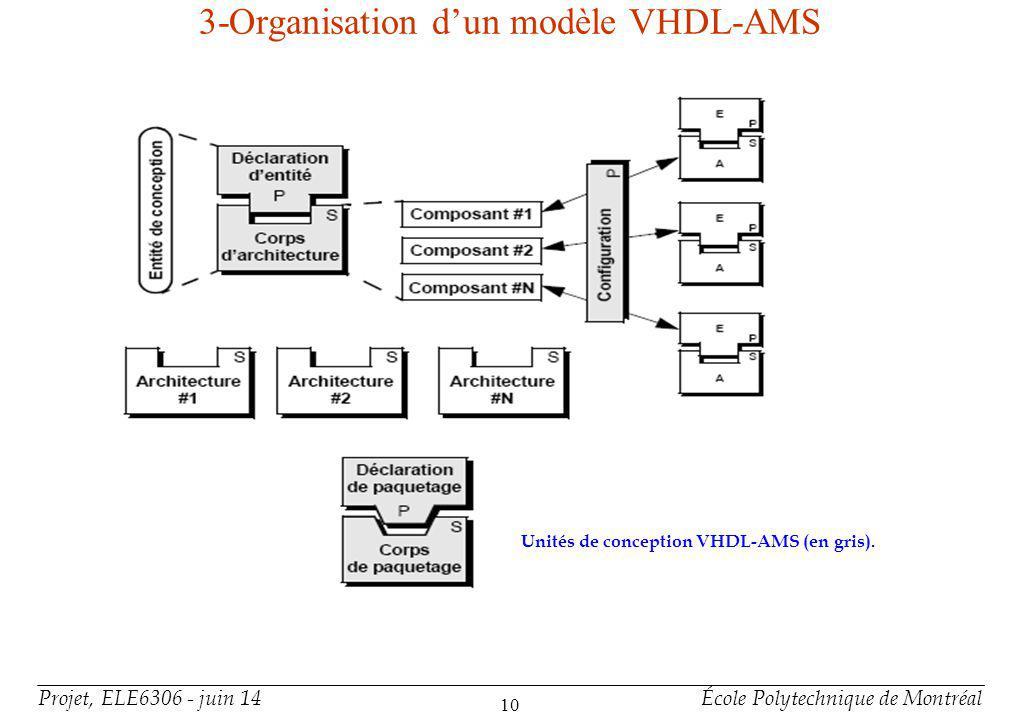 Projet, ELE6306 - juin 14École Polytechnique de Montréal 10 3-Organisation dun modèle VHDL-AMS Unités de conception VHDL-AMS (en gris).