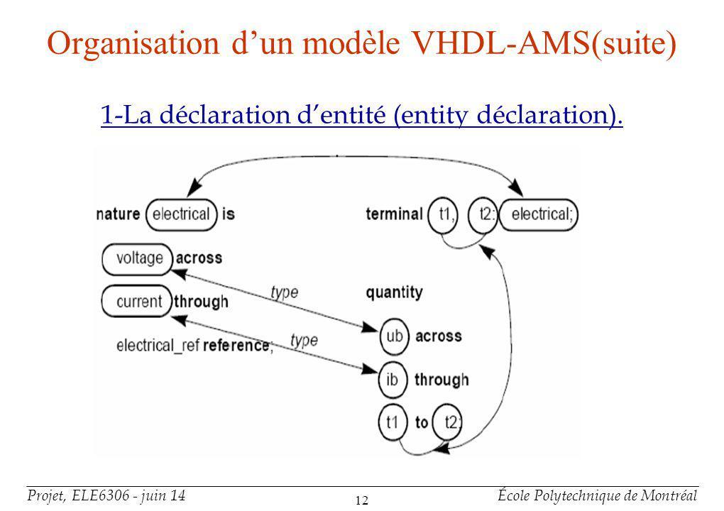 Projet, ELE6306 - juin 14École Polytechnique de Montréal 12 Organisation dun modèle VHDL-AMS(suite) 1-La déclaration dentité (entity déclaration).