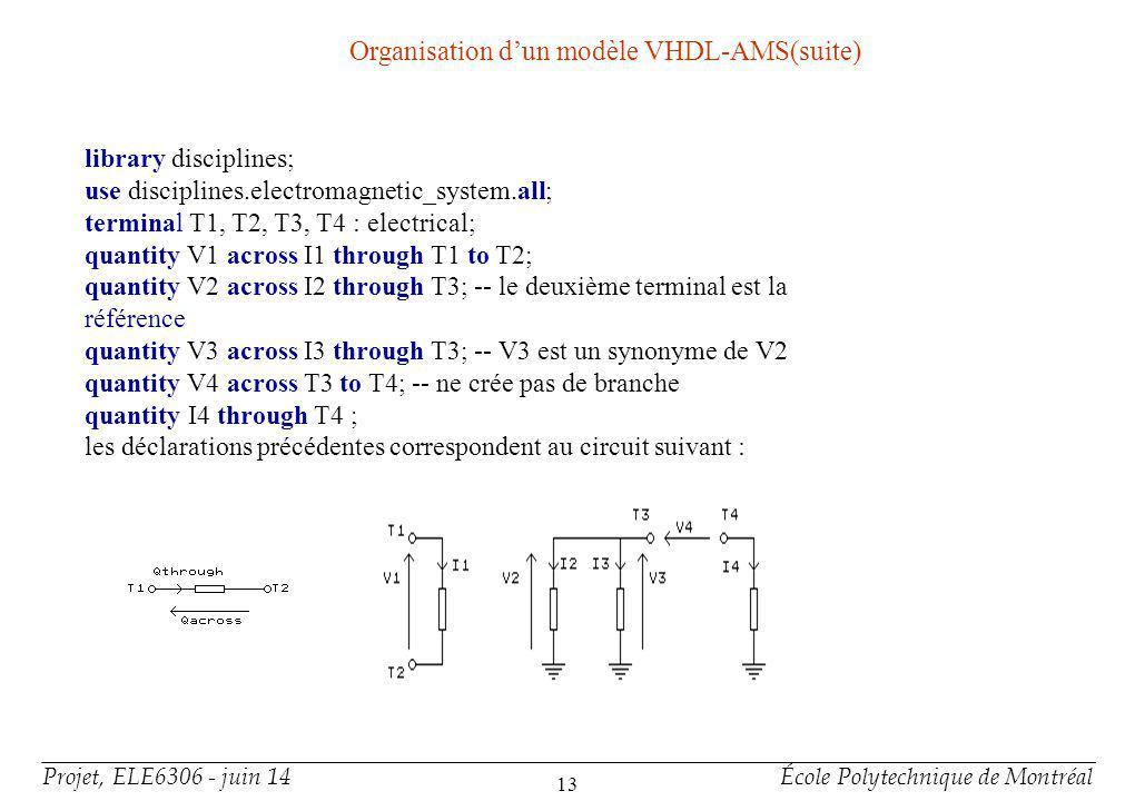Projet, ELE6306 - juin 14École Polytechnique de Montréal 13 library disciplines; use disciplines.electromagnetic_system.all; terminal T1, T2, T3, T4 :