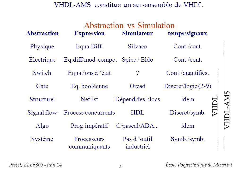 Projet, ELE6306 - juin 14École Polytechnique de Montréal 5 VHDL-AMS constitue un sur-ensemble de VHDL Abstraction vs Simulation PhysiqueEqua.Diff.Silv