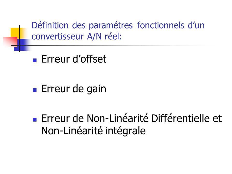 Définition des paramétres fonctionnels dun convertisseur A/N réel: Erreur doffset Erreur de gain Erreur de Non-Linéarité Différentielle et Non-Linéari