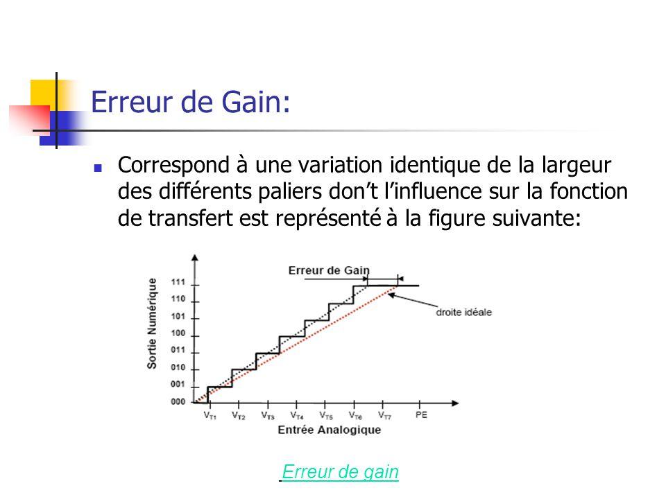 Erreur de Gain: Correspond à une variation identique de la largeur des différents paliers dont linfluence sur la fonction de transfert est représenté