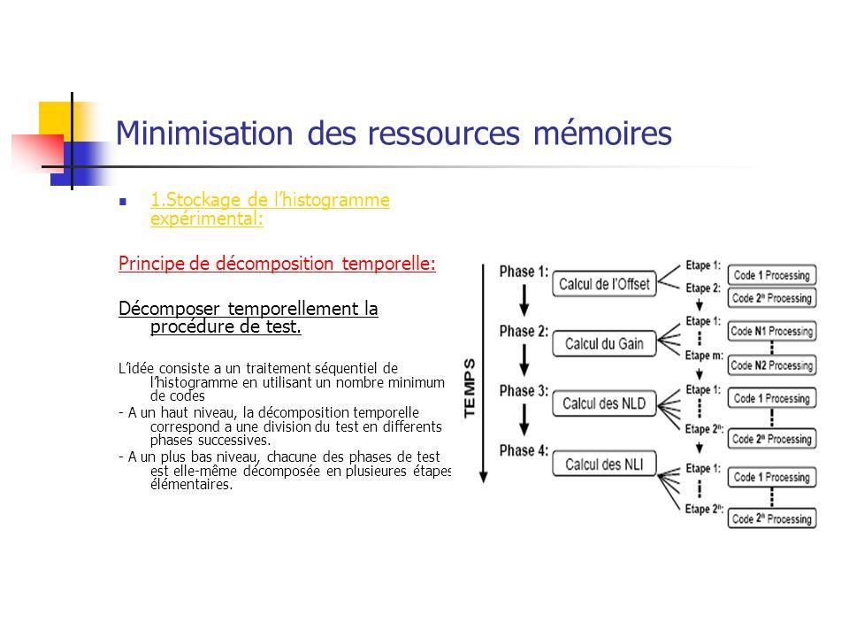 Minimisation des ressources mémoires 1.Stockage de lhistogramme expérimental: Principe de décomposition temporelle: Décomposer temporellement la procé