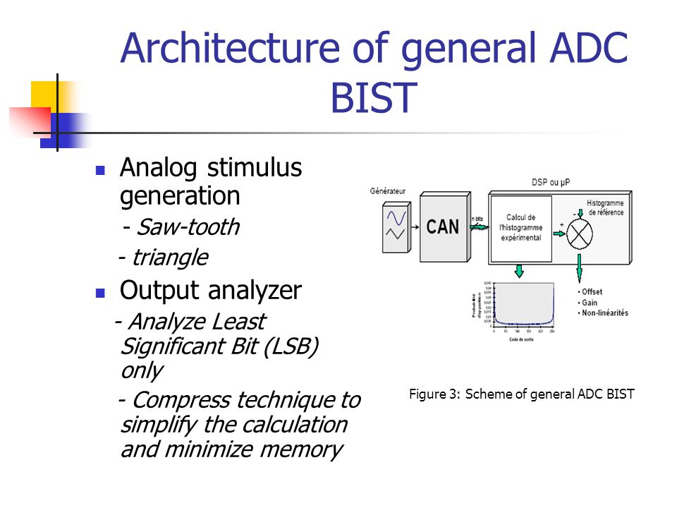 Architecture of general ADC BIST Analog stimulus generation - Saw-tooth - triangle Output analyzer - Analyze Least Significant Bit (LSB) only - Compre