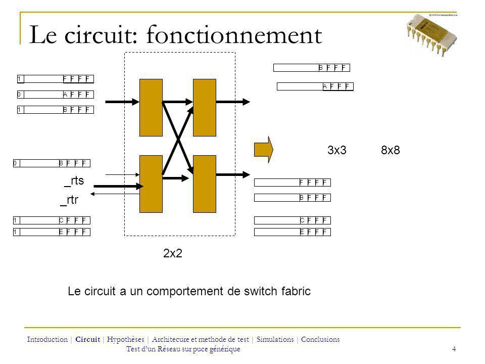 Larchitecture et méthode de test 11111AAA CIRCUIT SOUS TEST 11111 CIRCUIT DE SORTIE N CIRCUIT DENTRÉE COMPTE 8 VECTEURS Phase 2 et 3 du test fonctionnel Les vecteurs permettent de detecter les fautes de collage 11111…1111110000…00000 11111 VERIFICATION 15 Introduction | Circuit | Hypothèses | Architecure et methode de test | Simulations | Conclusions Test dun Réseau sur puce générique