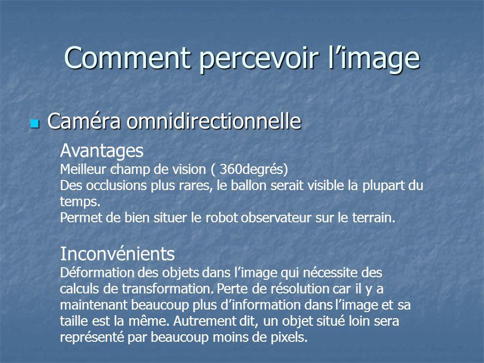 Comment percevoir limage Caméra omnidirectionnelle Caméra omnidirectionnelle Avantages Meilleur champ de vision ( 360degrés) Des occlusions plus rares, le ballon serait visible la plupart du temps.