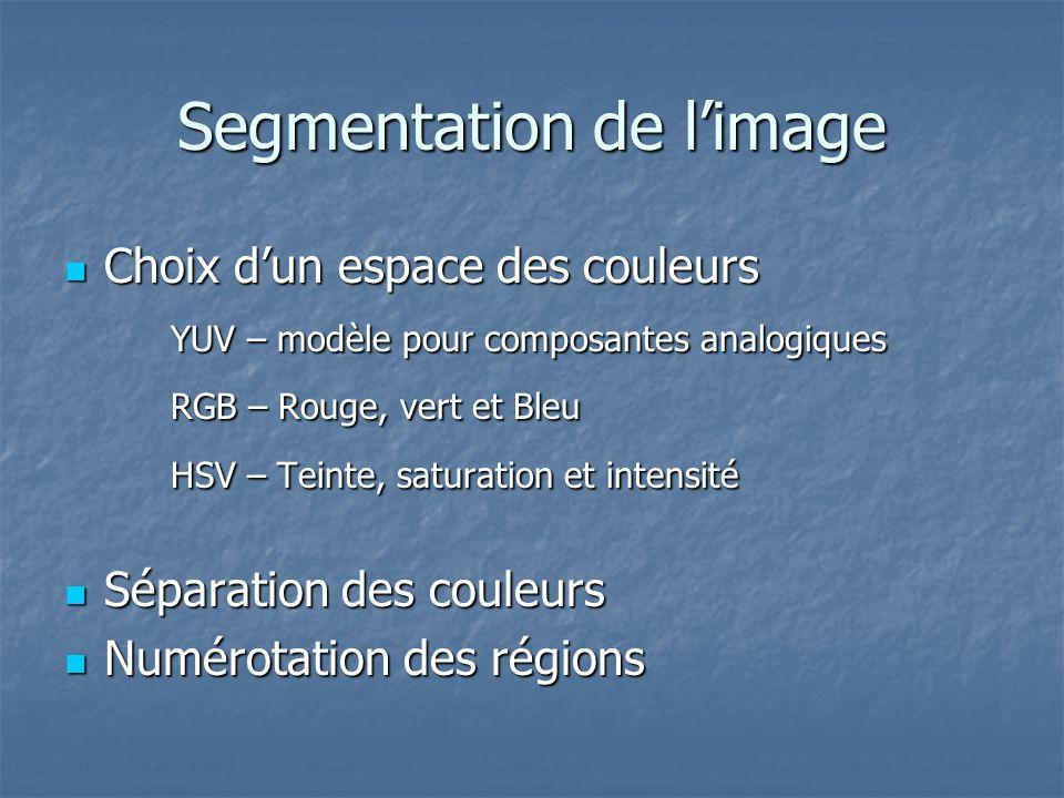 Choix dun espace des couleurs Choix dun espace des couleurs YUV – modèle pour composantes analogiques RGB – Rouge, vert et Bleu HSV – Teinte, saturation et intensité Séparation des couleurs Séparation des couleurs Numérotation des régions Numérotation des régions