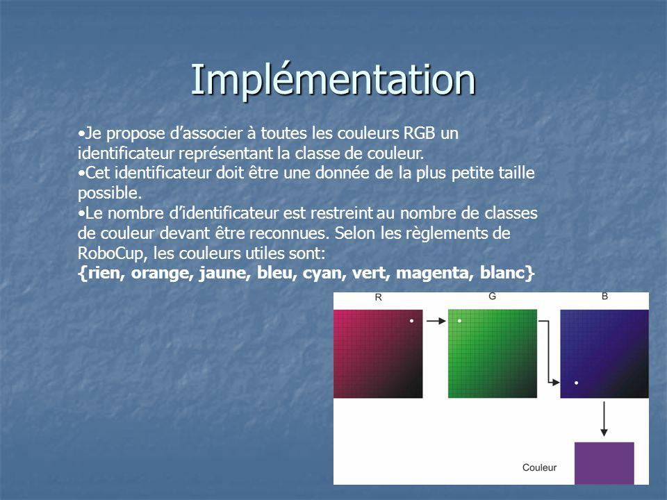 Implémentation Je propose dassocier à toutes les couleurs RGB un identificateur représentant la classe de couleur.