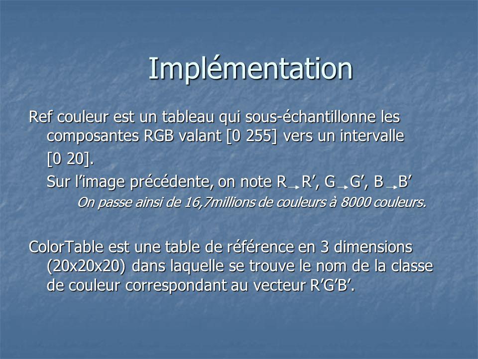 Ref couleur est un tableau qui sous-échantillonne les composantes RGB valant [0 255] vers un intervalle [0 20].