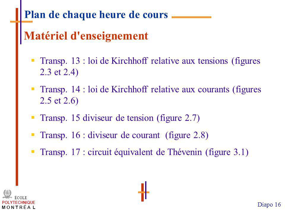 /atelier charge cours/plan de cours 16 ÉCOLE POLYTECHNIQUE M O N T R É A L Diapo 16 Matériel d enseignement Transp.