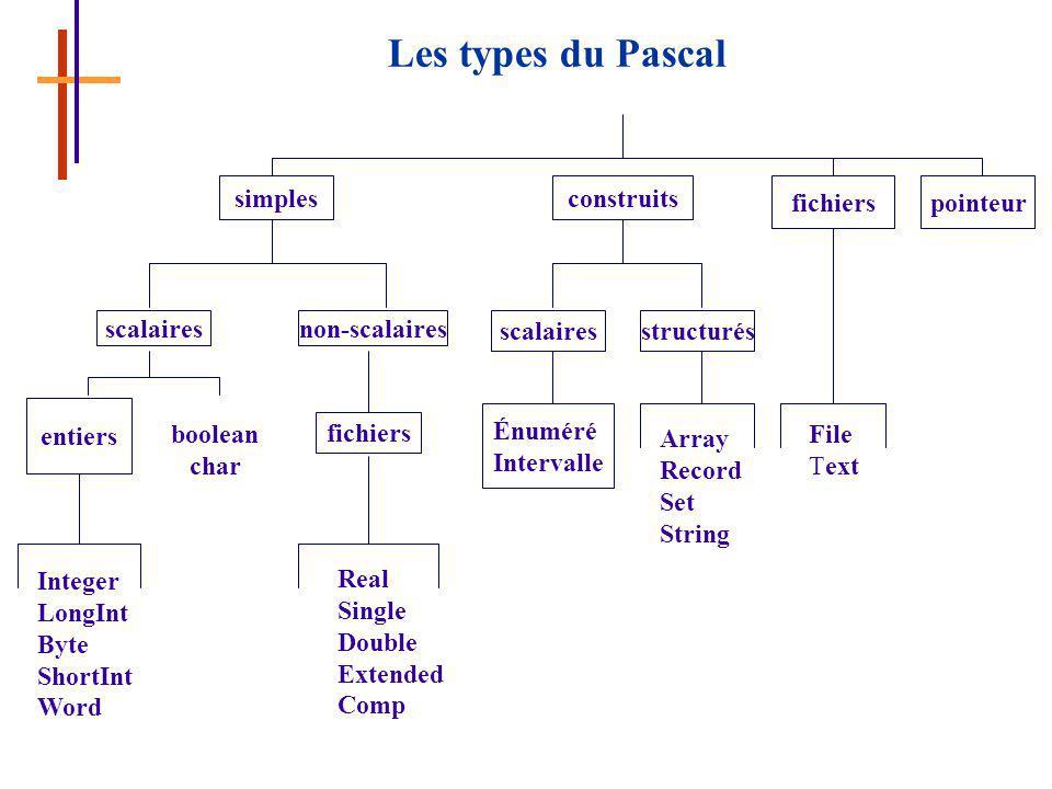 Les types du Pascal simples fichierspointeur non-scalairesscalaires entiers fichiers scalaires boolean char structurés Integer LongInt Byte ShortInt Word construits Énuméré Intervalle Real Single Double Extended Comp Array Record Set String File Text
