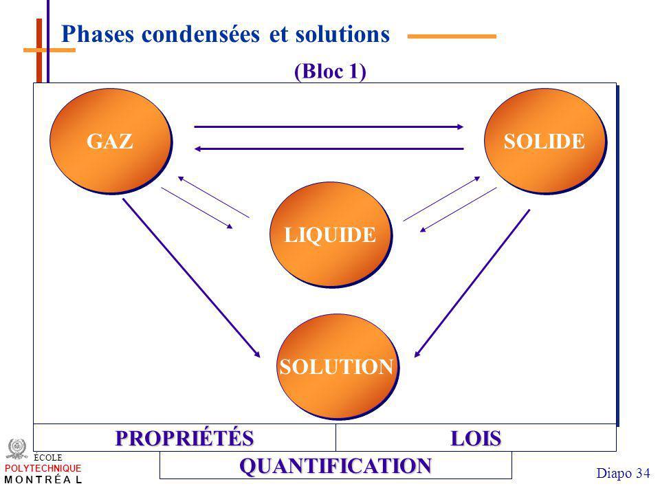 /atelier charge cours/plan de cours 34 ÉCOLE POLYTECHNIQUE M O N T R É A L Diapo 34 (Bloc 1) SOLUTION SOLIDE GAZ LIQUIDE PROPRIÉTÉSLOIS QUANTIFICATION Phases condensées et solutions