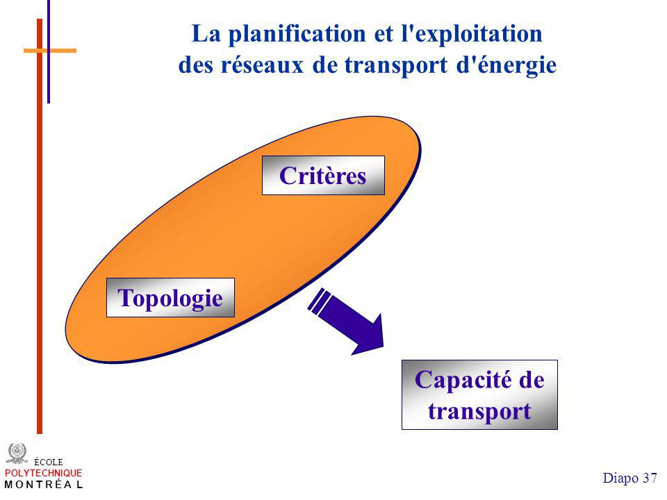 /atelier charge cours/plan de cours 37 ÉCOLE POLYTECHNIQUE M O N T R É A L Diapo 37 Critères Capacité de transport Topologie La planification et l'exp