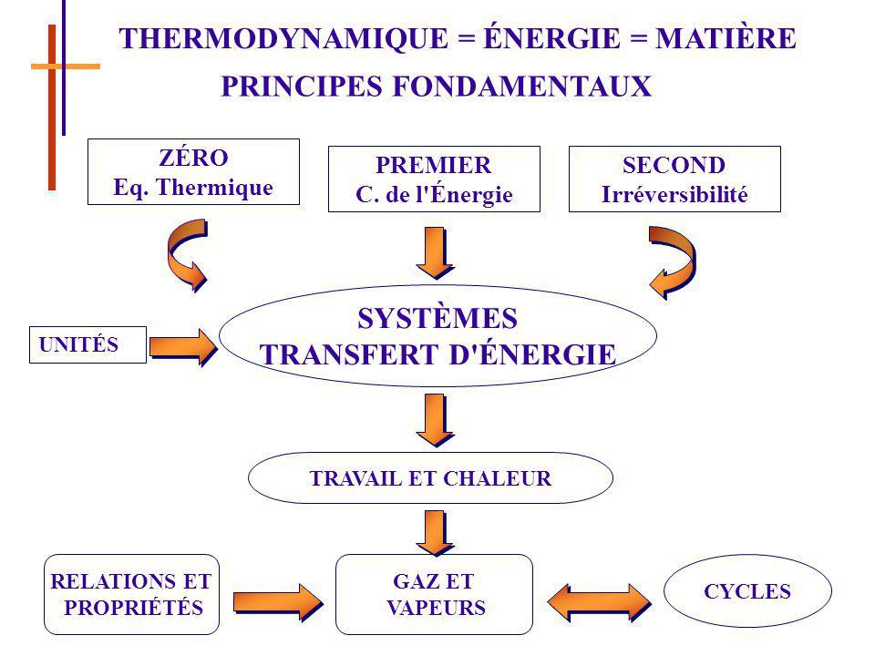 THERMODYNAMIQUE = ÉNERGIE = MATIÈRE PRINCIPES FONDAMENTAUX ZÉRO Eq. Thermique PREMIER C. de l'Énergie SECOND Irréversibilité SYSTÈMES TRANSFERT D'ÉNER