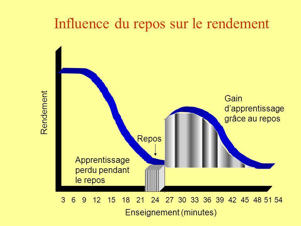 Influence du repos sur le rendement Apprentissage perdu pendant le repos Repos Gain dapprentissage grâce au repos Rendement 3 6 9 12 15 18 21 24 27 30