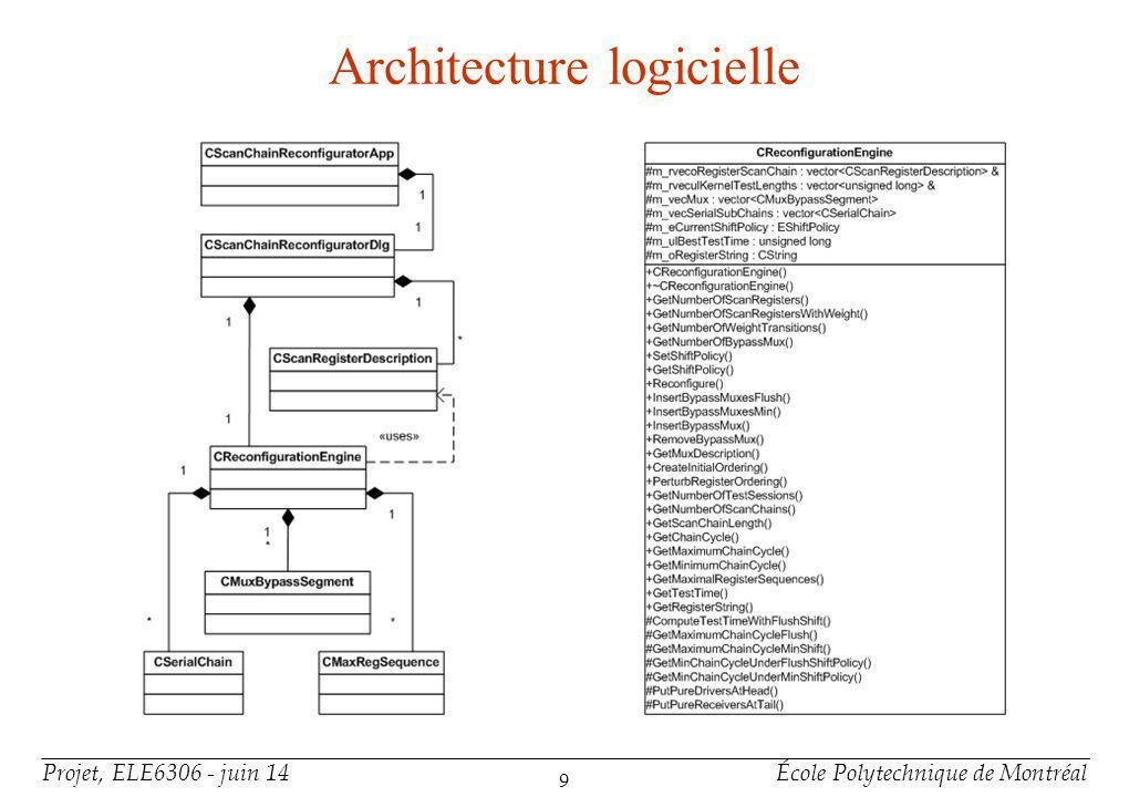 Projet, ELE6306 - juin 14École Polytechnique de Montréal 9 Architecture logicielle