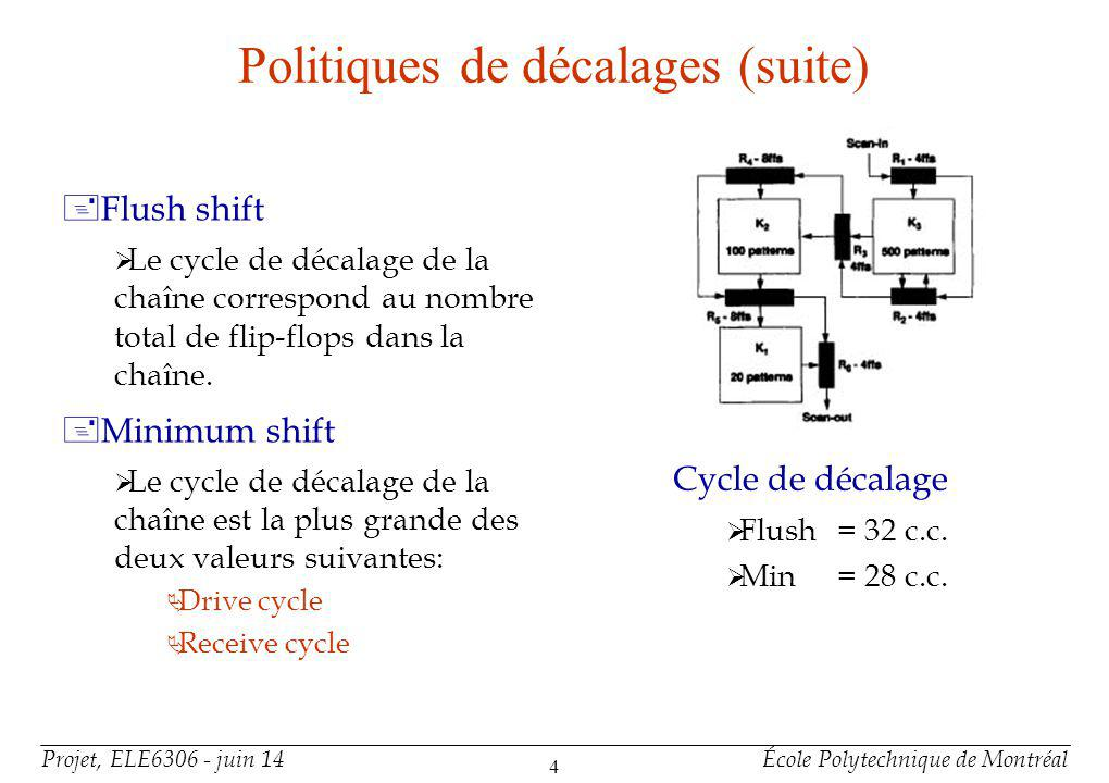 Projet, ELE6306 - juin 14École Polytechnique de Montréal 4 Politiques de décalages (suite) +Flush shift Le cycle de décalage de la chaîne correspond au nombre total de flip-flops dans la chaîne.