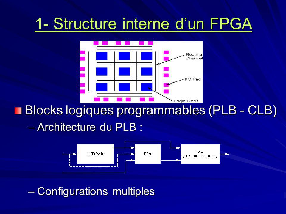 1- Structure interne dun FPGA Blocks logiques programmables (PLB - CLB) –Architecture du PLB : –Configurations multiples