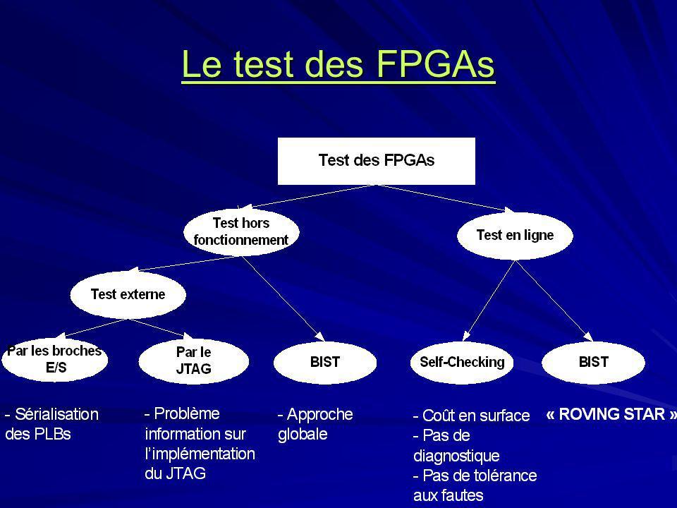 Le test des FPGAs