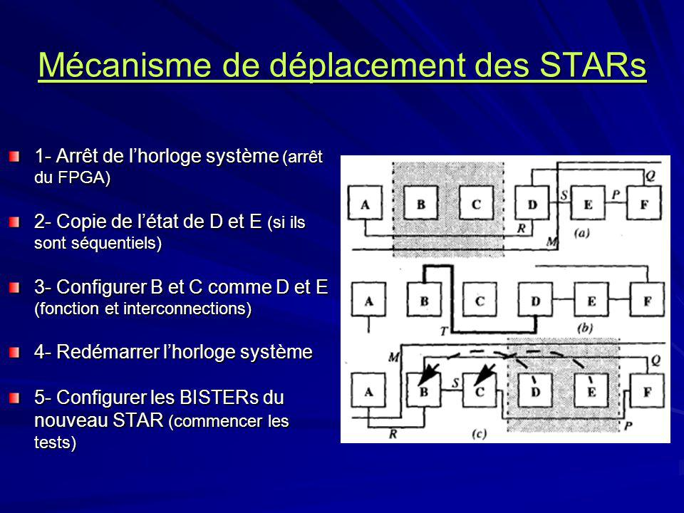 Mécanisme de déplacement des STARs 1- Arrêt de lhorloge système (arrêt du FPGA) 2- Copie de létat de D et E (si ils sont séquentiels) 3- Configurer B